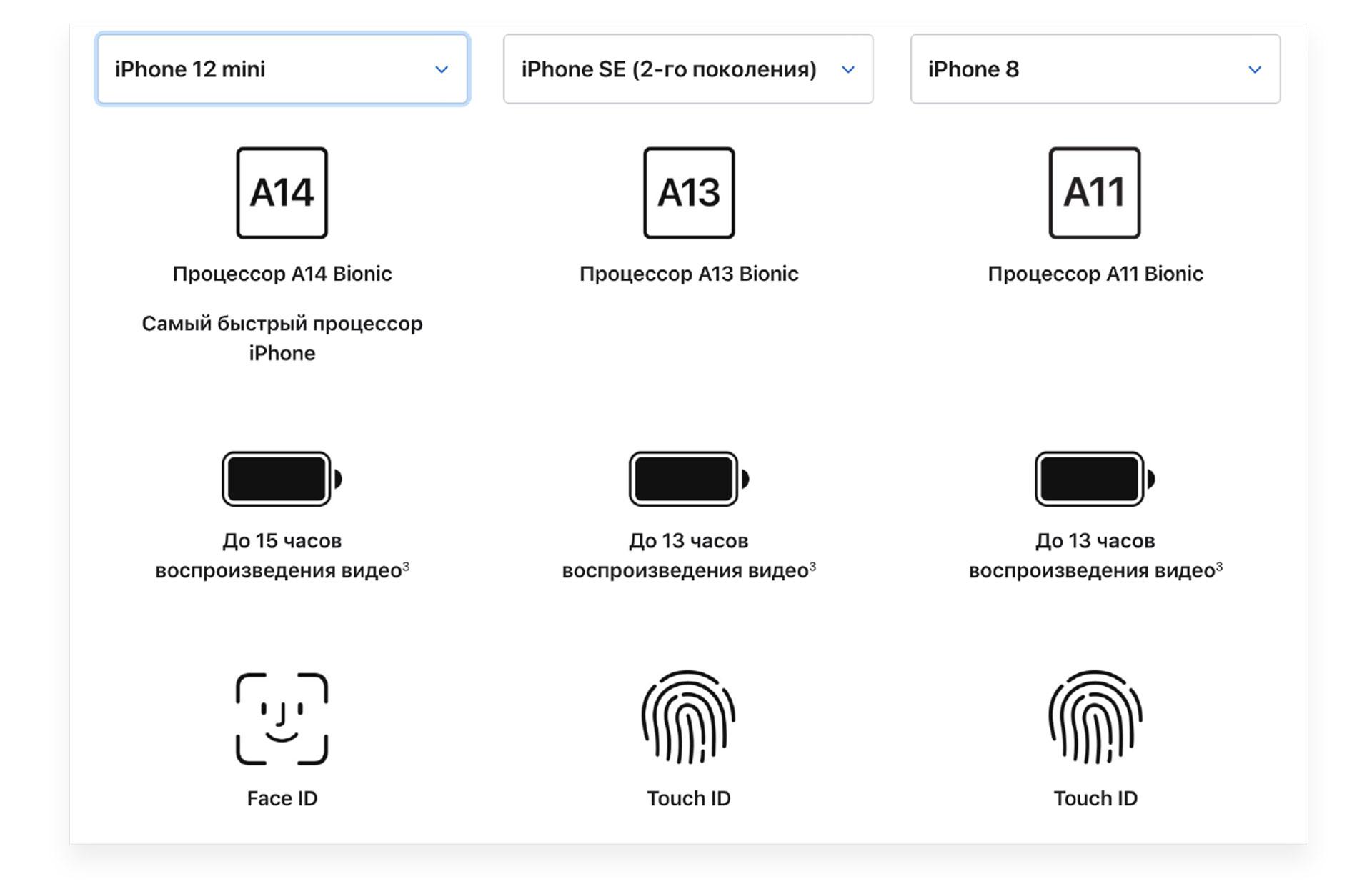 характеристики смартфонов apple