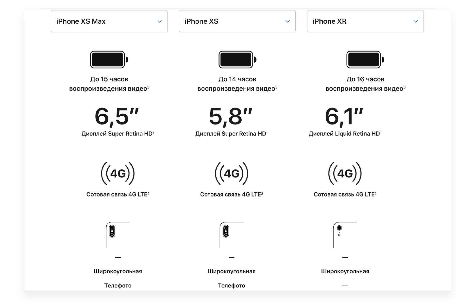 характеристики айфон xs и xr