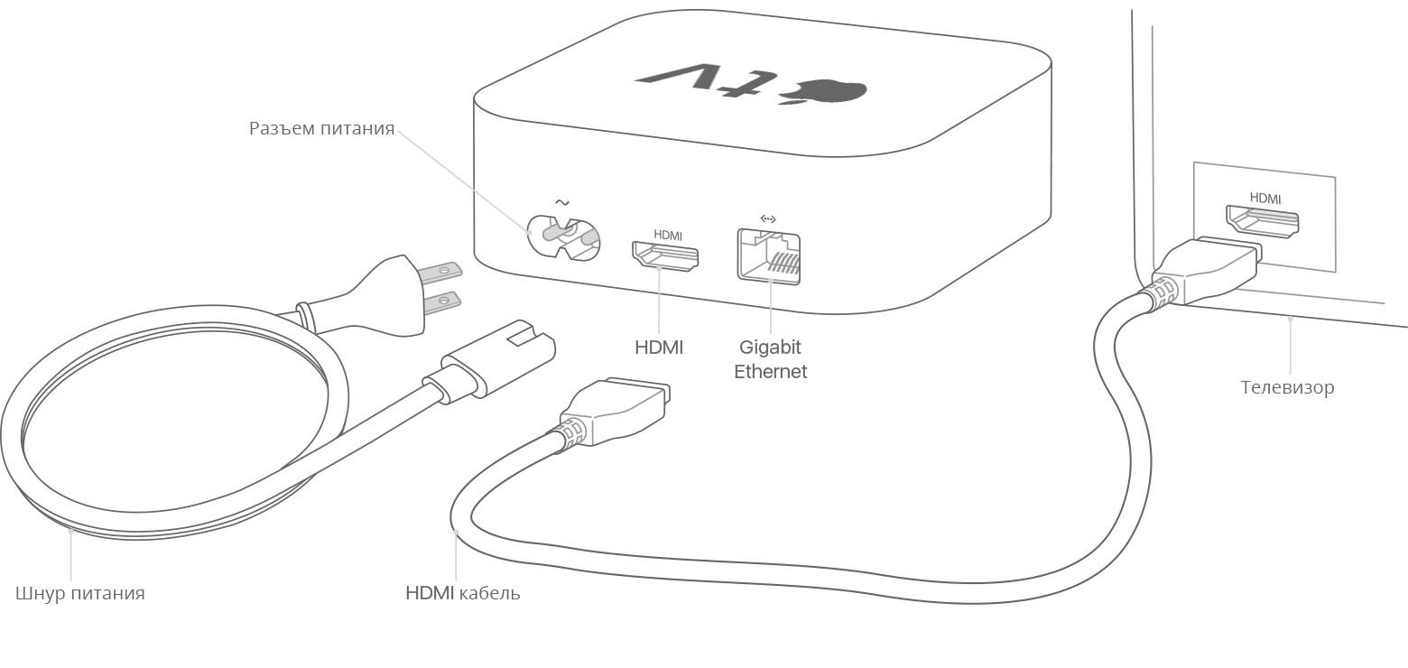 Подключение Apple TV 4K