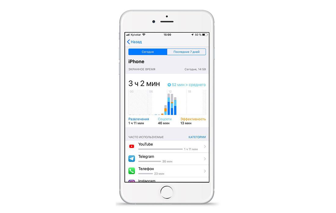 Экранное время в iOS 12